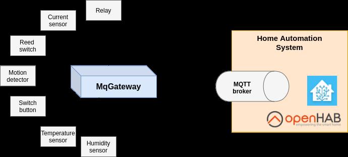 Usage diagram